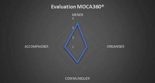 MOCA360®