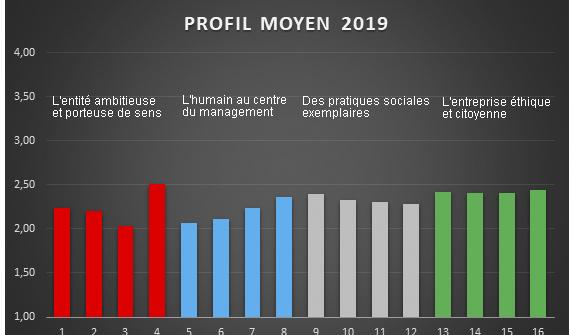 Baromètre du Management Équitable®